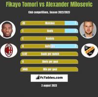 Fikayo Tomori vs Alexander Milosevic h2h player stats