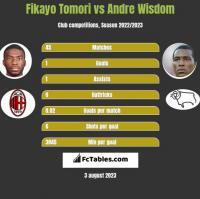 Fikayo Tomori vs Andre Wisdom h2h player stats