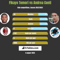 Fikayo Tomori vs Andrea Conti h2h player stats