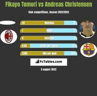 Fikayo Tomori vs Andreas Christensen h2h player stats