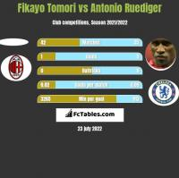Fikayo Tomori vs Antonio Ruediger h2h player stats