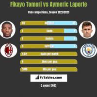 Fikayo Tomori vs Aymeric Laporte h2h player stats