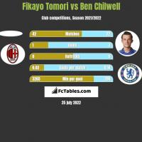 Fikayo Tomori vs Ben Chilwell h2h player stats