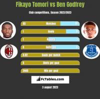 Fikayo Tomori vs Ben Godfrey h2h player stats