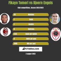 Fikayo Tomori vs Bjoern Engels h2h player stats