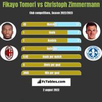 Fikayo Tomori vs Christoph Zimmermann h2h player stats