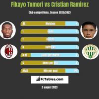 Fikayo Tomori vs Cristian Ramirez h2h player stats