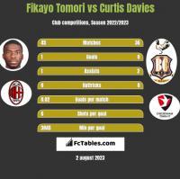 Fikayo Tomori vs Curtis Davies h2h player stats