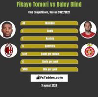 Fikayo Tomori vs Daley Blind h2h player stats