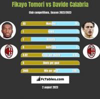 Fikayo Tomori vs Davide Calabria h2h player stats
