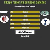 Fikayo Tomori vs Davinson Sanchez h2h player stats