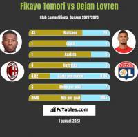 Fikayo Tomori vs Dejan Lovren h2h player stats