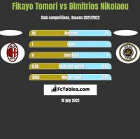 Fikayo Tomori vs Dimitrios Nikolaou h2h player stats