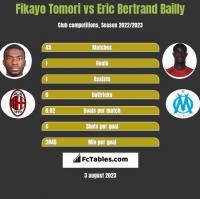 Fikayo Tomori vs Eric Bertrand Bailly h2h player stats