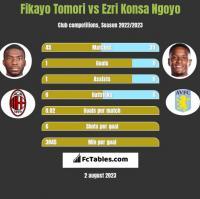 Fikayo Tomori vs Ezri Konsa Ngoyo h2h player stats