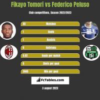 Fikayo Tomori vs Federico Peluso h2h player stats