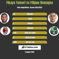 Fikayo Tomori vs Filippo Romagna h2h player stats
