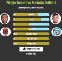 Fikayo Tomori vs Frederic Guilbert h2h player stats