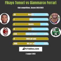 Fikayo Tomori vs Giammarco Ferrari h2h player stats