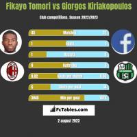 Fikayo Tomori vs Giorgos Kiriakopoulos h2h player stats
