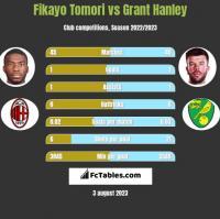 Fikayo Tomori vs Grant Hanley h2h player stats