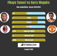 Fikayo Tomori vs Harry Maguire h2h player stats