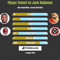 Fikayo Tomori vs Jack Robinson h2h player stats