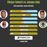 Fikayo Tomori vs Jacopo Sala h2h player stats