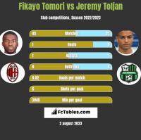 Fikayo Tomori vs Jeremy Toljan h2h player stats
