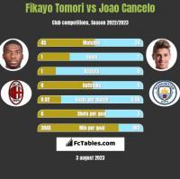 Fikayo Tomori vs Joao Cancelo h2h player stats