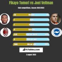 Fikayo Tomori vs Joel Veltman h2h player stats