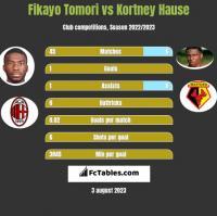 Fikayo Tomori vs Kortney Hause h2h player stats