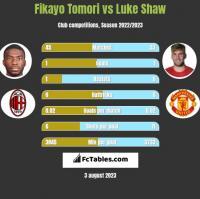 Fikayo Tomori vs Luke Shaw h2h player stats