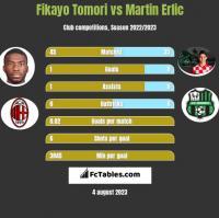 Fikayo Tomori vs Martin Erlic h2h player stats