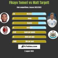 Fikayo Tomori vs Matt Targett h2h player stats