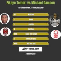 Fikayo Tomori vs Michael Dawson h2h player stats