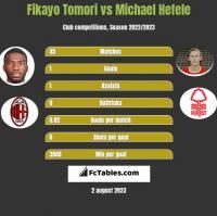 Fikayo Tomori vs Michael Hefele h2h player stats