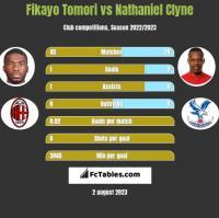 Fikayo Tomori vs Nathaniel Clyne h2h player stats