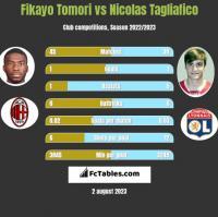 Fikayo Tomori vs Nicolas Tagliafico h2h player stats