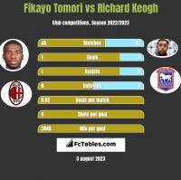 Fikayo Tomori vs Richard Keogh h2h player stats