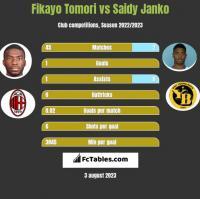 Fikayo Tomori vs Saidy Janko h2h player stats