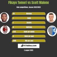 Fikayo Tomori vs Scott Malone h2h player stats