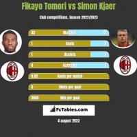 Fikayo Tomori vs Simon Kjaer h2h player stats