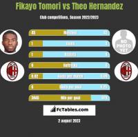 Fikayo Tomori vs Theo Hernandez h2h player stats