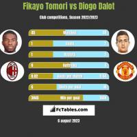 Fikayo Tomori vs Diogo Dalot h2h player stats