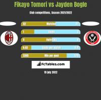 Fikayo Tomori vs Jayden Bogle h2h player stats