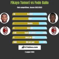 Fikayo Tomori vs Fode Ballo h2h player stats