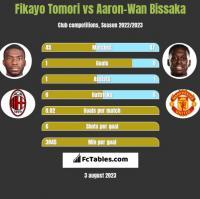 Fikayo Tomori vs Aaron-Wan Bissaka h2h player stats