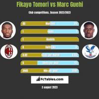 Fikayo Tomori vs Marc Guehi h2h player stats