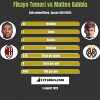 Fikayo Tomori vs Matteo Gabbia h2h player stats